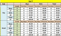 SMC Form Grade Table
